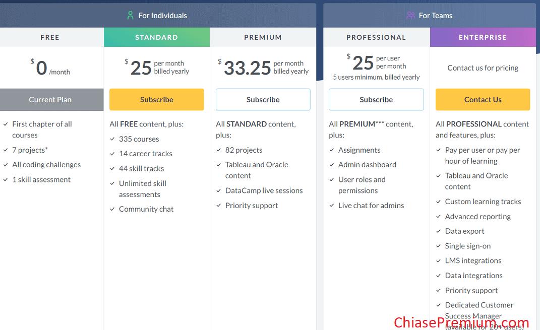 Mức phí tài khoản DataCamp